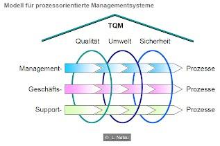 Modell für prozessorientierte Managementsysteme